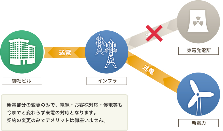 発電部分の変更のみで、電線・お客様対応・停電等も 今までと変わらず東電の対応となります。契約の変更のみでデメリットは御座いません。